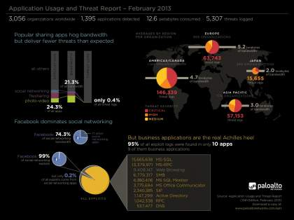 infographic AUTR Feb 2013